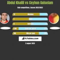 Abdul Khalili vs Ceyhun Gulselam h2h player stats