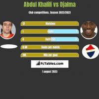 Abdul Khalili vs Djalma h2h player stats