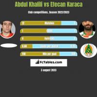 Abdul Khalili vs Efecan Karaca h2h player stats