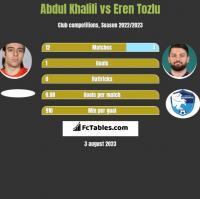Abdul Khalili vs Eren Tozlu h2h player stats