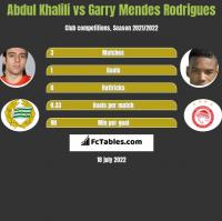 Abdul Khalili vs Garry Mendes Rodrigues h2h player stats