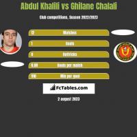 Abdul Khalili vs Ghilane Chalali h2h player stats