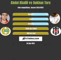 Abdul Khalili vs Gokhan Tore h2h player stats