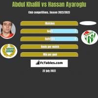 Abdul Khalili vs Hassan Ayaroglu h2h player stats