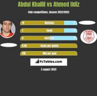 Abdul Khalili vs Ahmed Ildiz h2h player stats