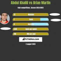 Abdul Khalili vs Brian Martin h2h player stats