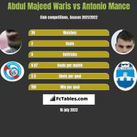 Abdul Majeed Waris vs Antonio Mance h2h player stats