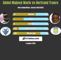 Abdul Majeed Waris vs Bertrand Traore h2h player stats
