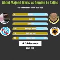 Abdul Majeed Waris vs Damien Le Tallec h2h player stats