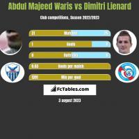 Abdul Majeed Waris vs Dimitri Lienard h2h player stats