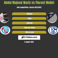 Abdul Majeed Waris vs Florent Mollet h2h player stats