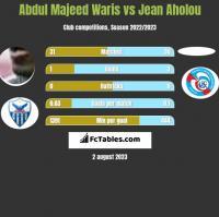 Abdul Majeed Waris vs Jean Aholou h2h player stats