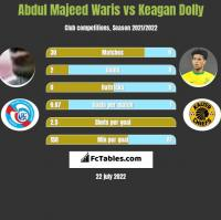 Abdul Majeed Waris vs Keagan Dolly h2h player stats