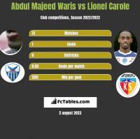 Abdul Majeed Waris vs Lionel Carole h2h player stats