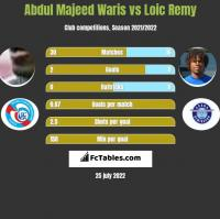 Abdul Majeed Waris vs Loic Remy h2h player stats