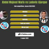 Abdul Majeed Waris vs Ludovic Ajorque h2h player stats