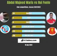 Abdul Majeed Waris vs Rui Fonte h2h player stats