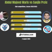 Abdul Majeed Waris vs Sanjin Prcic h2h player stats