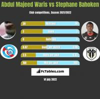 Abdul Majeed Waris vs Stephane Bahoken h2h player stats