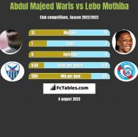 Abdul Majeed Waris vs Lebo Mothiba h2h player stats