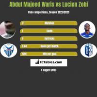 Abdul Majeed Waris vs Lucien Zohi h2h player stats