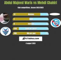 Abdul Majeed Waris vs Mehdi Chahiri h2h player stats