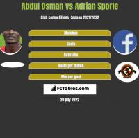 Abdul Osman vs Adrian Sporle h2h player stats