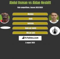 Abdul Osman vs Aidan Nesbitt h2h player stats