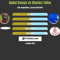 Abdul Osman vs Charles Telfer h2h player stats