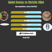 Abdul Osman vs Christie Elliot h2h player stats