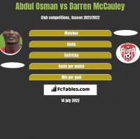 Abdul Osman vs Darren McCauley h2h player stats
