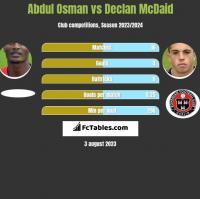 Abdul Osman vs Declan McDaid h2h player stats