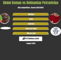 Abdul Osman vs Deimantas Petravicius h2h player stats
