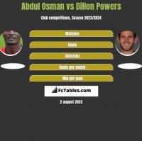Abdul Osman vs Dillon Powers h2h player stats