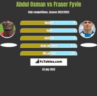 Abdul Osman vs Fraser Fyvie h2h player stats