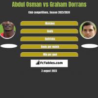 Abdul Osman vs Graham Dorrans h2h player stats