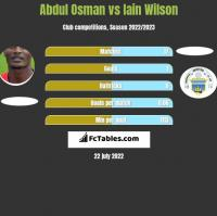 Abdul Osman vs Iain Wilson h2h player stats