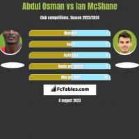 Abdul Osman vs Ian McShane h2h player stats