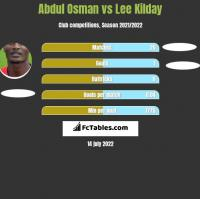 Abdul Osman vs Lee Kilday h2h player stats