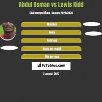 Abdul Osman vs Lewis Kidd h2h player stats
