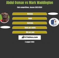 Abdul Osman vs Mark Waddington h2h player stats