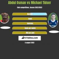 Abdul Osman vs Michael Tidser h2h player stats