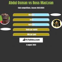 Abdul Osman vs Ross MacLean h2h player stats