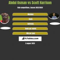 Abdul Osman vs Scott Harrison h2h player stats