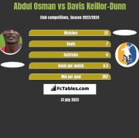 Abdul Osman vs Davis Keillor-Dunn h2h player stats