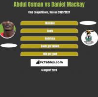 Abdul Osman vs Daniel Mackay h2h player stats
