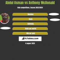 Abdul Osman vs Anthony McDonald h2h player stats