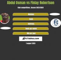 Abdul Osman vs Finlay Robertson h2h player stats