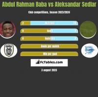 Abdul Rahman Baba vs Aleksandar Sedlar h2h player stats