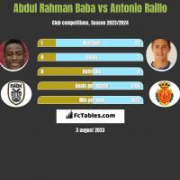 Abdul Rahman Baba vs Antonio Raillo h2h player stats